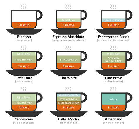coffee drink diagram