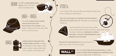 Coffee in the history of america talking espresso and for Fun facts about america